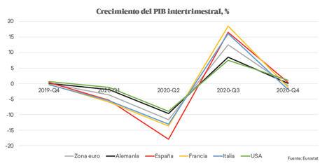 Análisis de los principales indicadores económicos de crecimiento y recuperación
