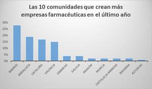 Andalucía se convierte en la segunda comunidad que crea más negocios en el sector farmacéutico