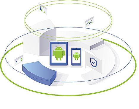 Un nuevo estudio demuestra la implantación comercial de Android y pone en relieve la importancia de las medidas de seguridad