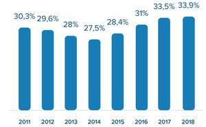 Los españoles destinan de media el 34% de su salario mensual al pago del alquiler, según InfoJobs y Fotocasa