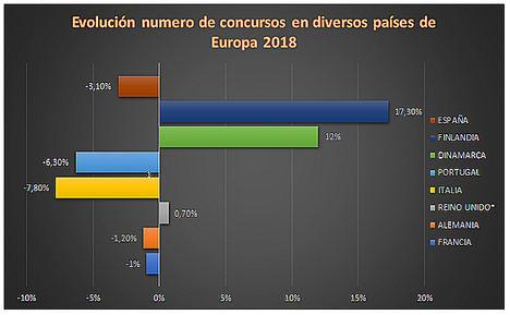 Ante el estancamiento de los concursos en España en 2018, los economistas consideran necesario introducir reformas