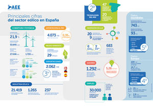 Un análisis de la situación actual de la eólica en España y en el mundo