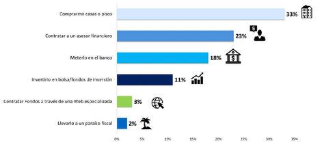 A pesar de que 2 de cada 3 españoles creen no tener garantizadas sus pensiones de aquí a 10 años, un 27% no consigue ahorrar nada al mes