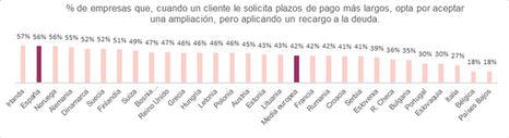 Aplicar intereses, la medida más empleada por las empresas españolas cuando un cliente solicita plazos de pago más largos
