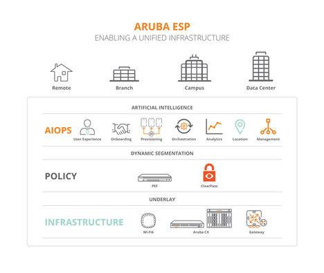 Aruba presenta la primera plataforma cloud de la industria desarrollada para el Intelligent Edge