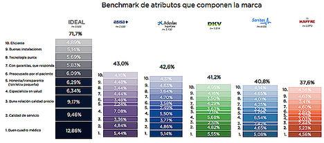 Asisa y Adeslas compañías que más cumplen con los 10 principales atributos de Marca Ideal según Braintrust