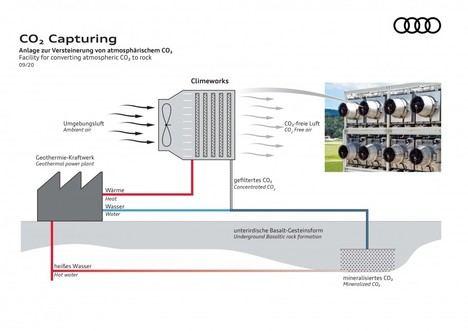 Audi y Climeworks almacenan CO2 de la atmósfera bajo tierra