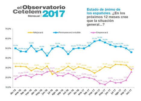 Aumenta 9 puntos la percepción negativa del consumidor sobre el futuro del país