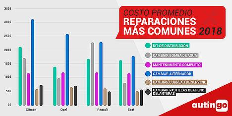 Madrid y el kit de distribución lideran el ranking de reparaciones comunes 2018 elaborado por Autingo