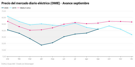 El escaso viento y la presión internacional suben la luz un 17% en el inicio de septiembre
