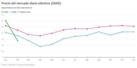 El precio de la luz baja un 54% gracias a las renovables y cuesta la mitad que en Europa