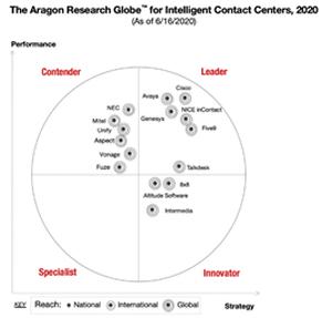Avaya líder en soluciones de Centros de Contacto Inteligentes según Aragon Research