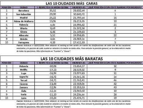 Barcelona, San Sebastián y Madrid, las ciudades españolas más caras para vivir