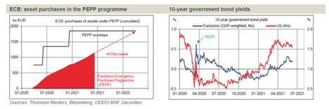 BCE: no hay buenas razones para endurecer la política monetaria