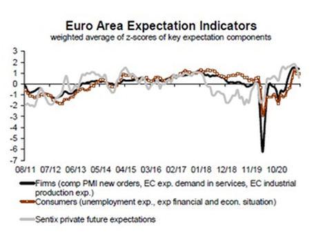 El BCE podría reafirmar su postura dovish en su próxima reunión