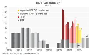 El BCE retirará con cautela su política de apoyo a medida que avance la recuperación de la zona euro