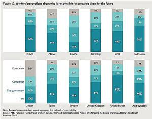 Los trabajadores, optimistas con el futuro del trabajo