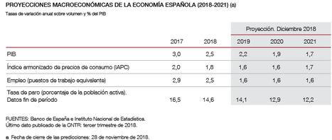 Proyecciones macroeconómicas de la economía española (2018 2021): contribución del Banco de España al ejercicio conjunto de proyecciones del Eurosistema de diciembre de 2018