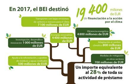 El BEI facilita un préstamo de 50 millones de euros para financiar una planta de biomasa en Galicia desarrollada por Grupo Greenalia