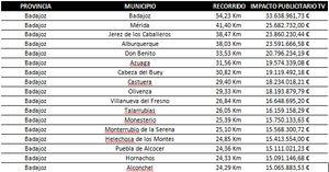 La ciudad de Badajoz obtendría un impacto publicitario en televisión equivalente a 33.638.000 euros si formara parte de La Vuelta a España