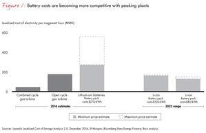 El coche inteligente podrá mostrar a las compañías energéticas cómo ahorrar