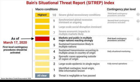 Bain & Company: Índice de evaluación del impacto del coronavirus en las empresas - en nivel 6