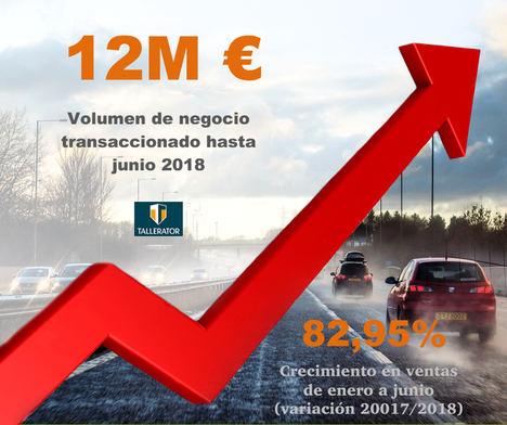 Tallerator genera 12M € de volumen de negocio