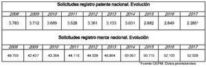 Las solicitudes de patente nacional cayeron casi un 20% en 2017