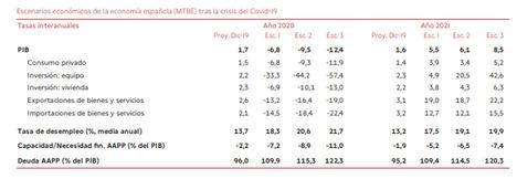 Banco de España: escenarios impacto de la crisis del Covid-19 en la economía española