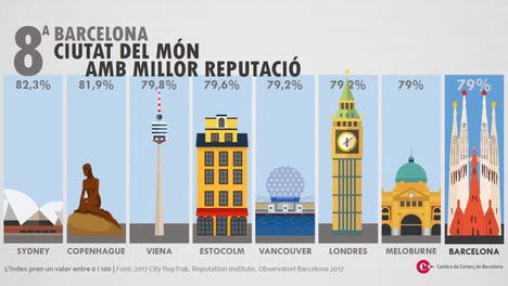 Barcelona despunta como ciudad innovadora y ecosistema de emprendimiento digital