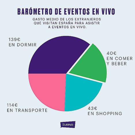 España supera en popularidad a Estados Unidos entre los asistentes internacionales a eventos en vivo en el segundo trimestre de 2019