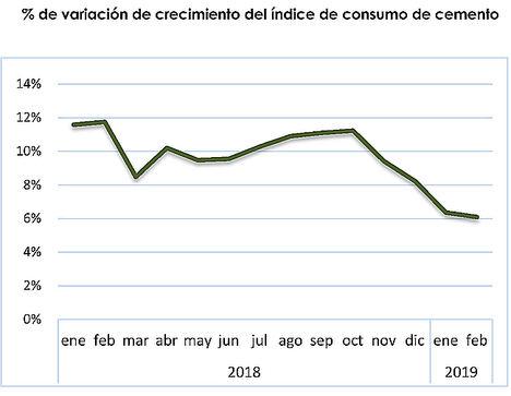 El consumo de cemento reduce su crecimiento al 6% en febrero