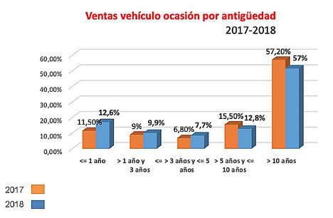 El precio medio de VO se sitúa en 2018 en los 15.084 euros