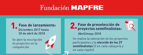 Cerca de 300 innovadores de Latam y Europa presentan sus proyectos a los premios Fundación Mapfre a la innovación social
