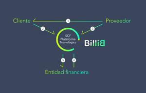 La gestión digital de la tesorería con BilliB