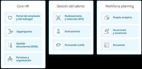 La gestión de Recursos Humanos con Bizneo HR