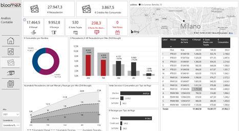 Bloomest presenta una herramienta para la gestión de las tiendas y las campañas de marketing digital
