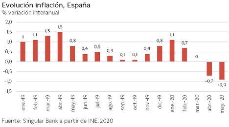 El IBEX 35 cierra la semana en 7.293 puntos (+0,20%) en una jornada de reducidos avances generalizados tras las caídas de ayer