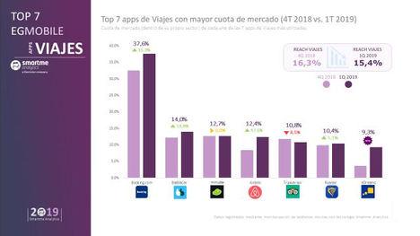 Booking líder de las apps de viajes elegidas por los españoles para planificar sus vacaciones según el estudio EGMobile®