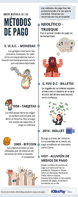 Métodos de pago a través de la historia