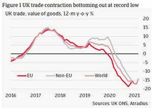 Figura 1: La contracción del comercio del Reino Unido tocó fondo en un mínimo histórico.