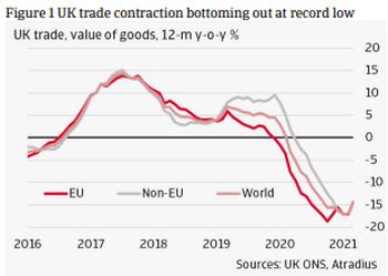 El Brexit perturba el comercio entre Reino Unido y la Unión Europea