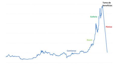 Burbujas en la inversión