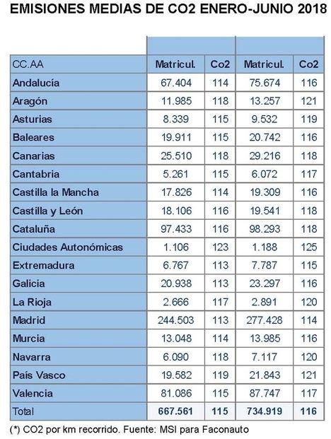 """La caída en las ventas de los coches diésel """"dispara"""" las emisiones medias de CO2 en el primer semestre"""