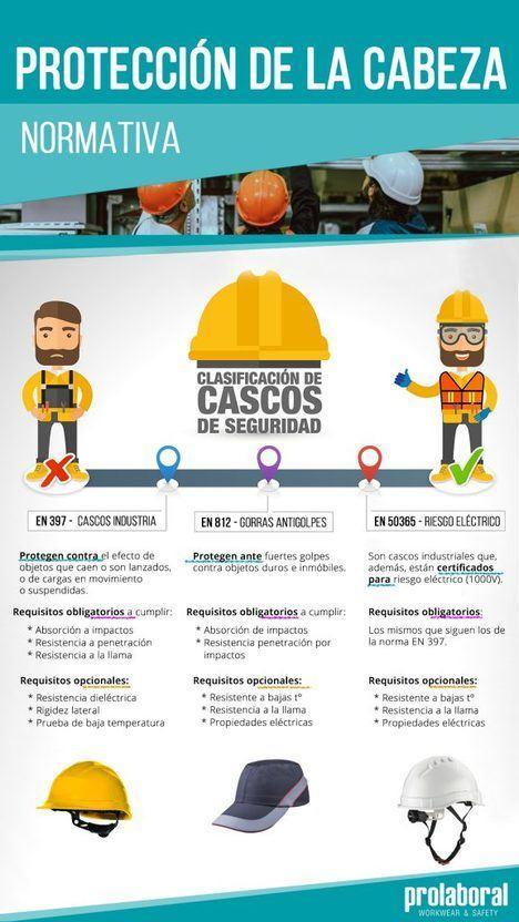 Ropa de trabajo, protección para cada profesión