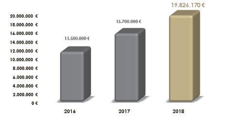 Century 21 España incrementa un 26% su facturación en 2018 y alcanza los 19,8 millones de euros