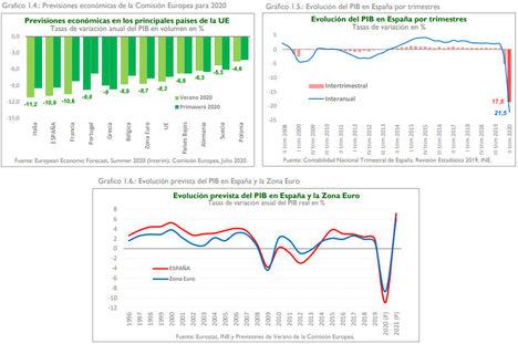 El Consejo General de Economistas mantiene que el PIB se contraerá en 2020 el 12,2% y crecerá en 2021 el 5,5%
