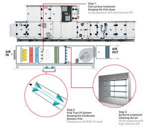 Unas lámparas UV-C instaladas en puntos estratégicos de la cubierta de la UTA inundan las zonas vulnerables con luz UV-C.