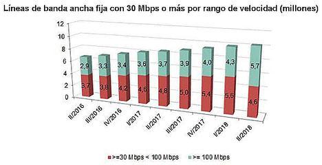 Servicios audiovisuales y banda ancha móvil, motores del crecimiento del sector de las telecomunicaciones en 2018