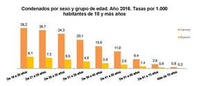 El número de menores condenados por sentencia firme fue de 12.928, un 7,5% menos que en 2015